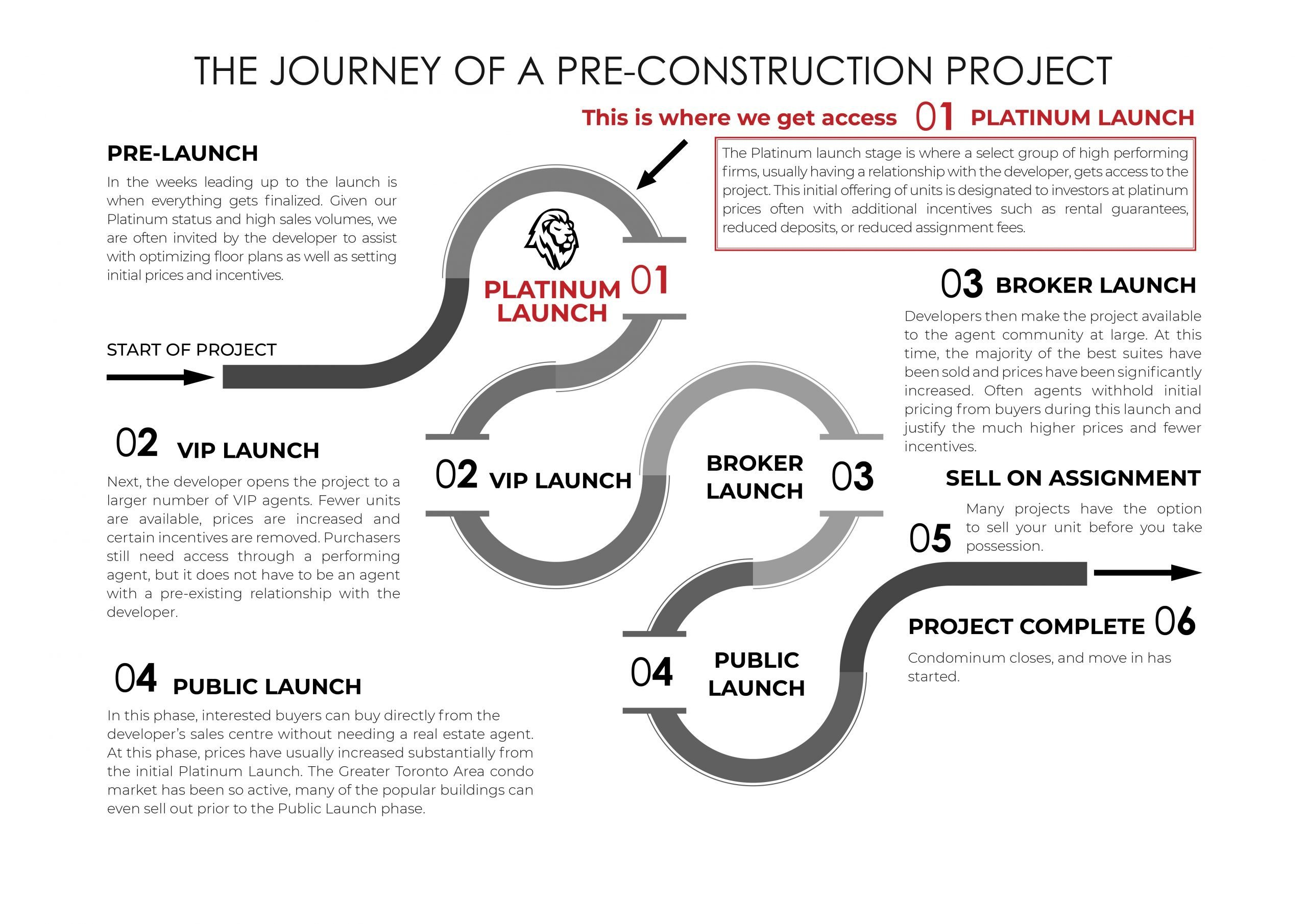 how preconstruction works